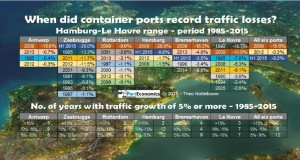 Disminución del tráfico de contenedores en puertos del mundo
